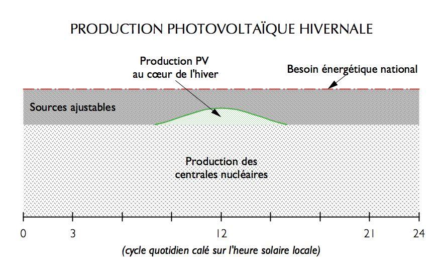 Production photovoltaïque hivernale (cas de la France)
