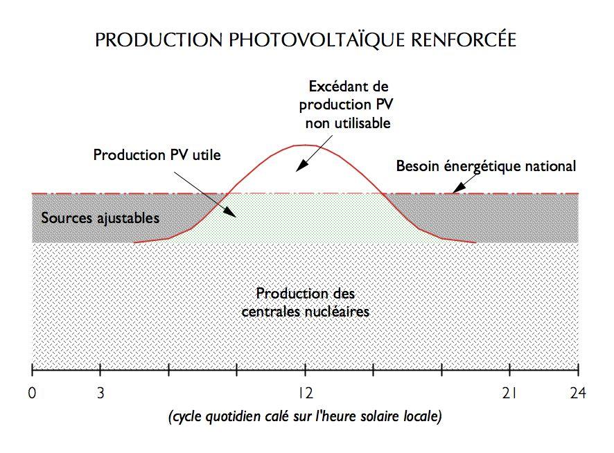 Production photovoltaïque renforcée (cas de la France)