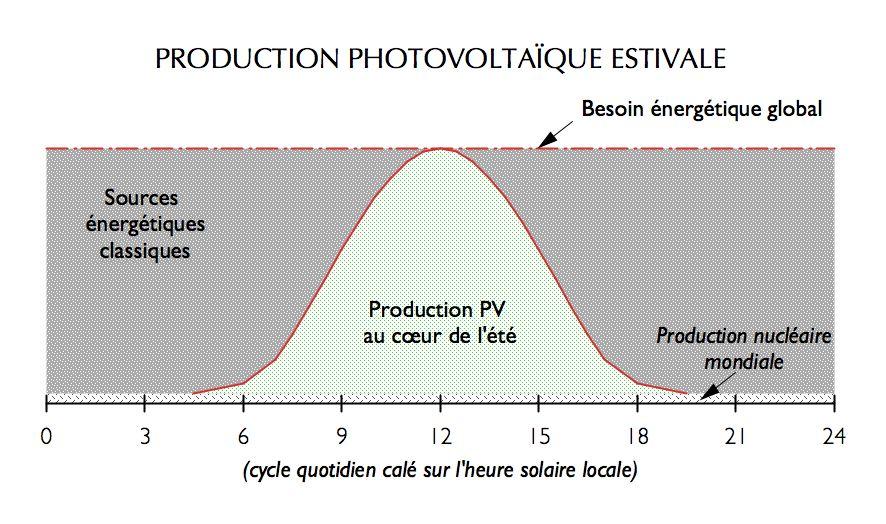 Production photovoltaïque estivale