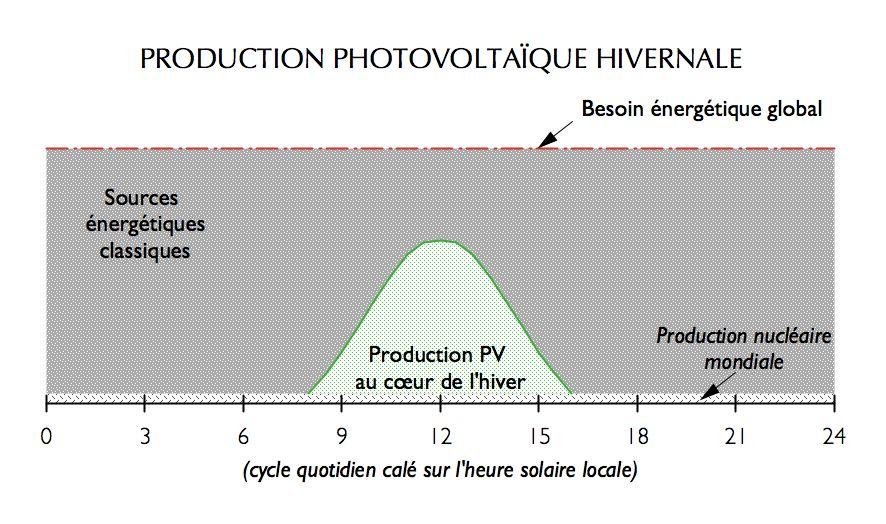 Production photovoltaïque hivernale
