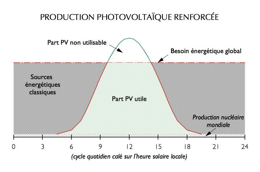 Production photovoltaïque renforcée